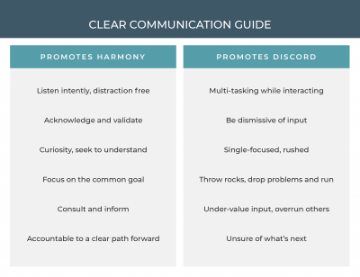 Guide to Clear Communication